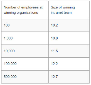 Intranet Teams By Company Size